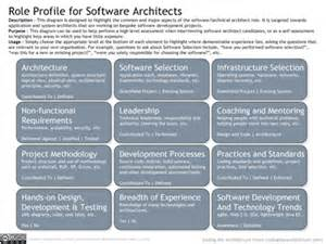 Software Architect Description by Opinions On Software Architect