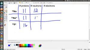 Finding Number Of Protons Request How To Calculate The Number Of Protons