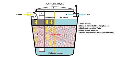 Fiberglass Septic Tank Bio toilet portable fiberglass septic tank biofil gift solusi