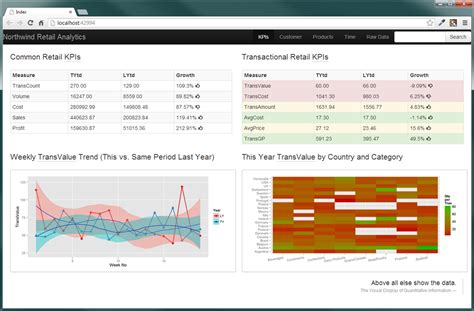 layout view in mvc4 creating a business intelligence dashboard with r and asp