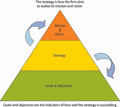 Management Strategic 5 In 1 8 strategizing