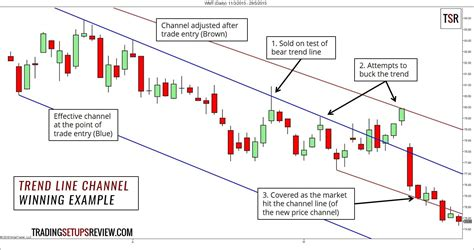 tend to a plain and simple trend line channel trading strategy