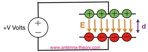 electric field across capacitor electromagnetics capacitance