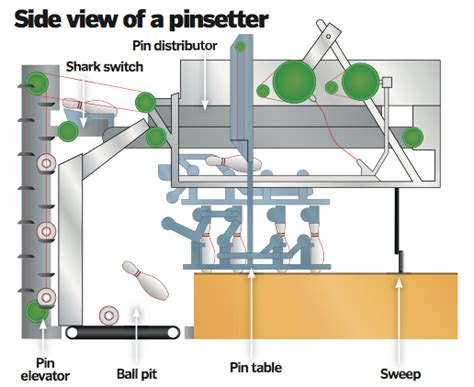 bowling diagram how does a bowling alley work how it works magazine