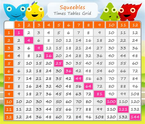 Times Table Printable by Times Tables New Calendar Template Site