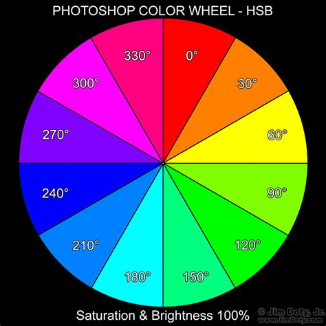hsb color how to create your own photoshop color wheel