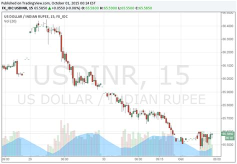 indian rupee forecast for next week charibas ga