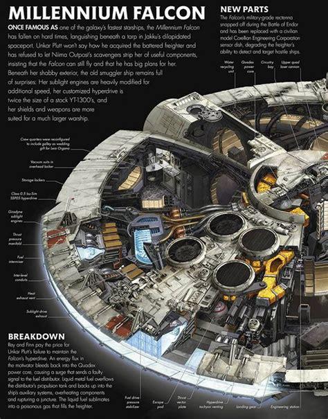 the millennium falcon floorplan star wars the making of vii the force awakens pinterest pinterest the world s catalog of ideas