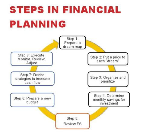 Term And Term Goals For Mba In Finance by Tips To Save Money For Fulfilling Term Financial Goals