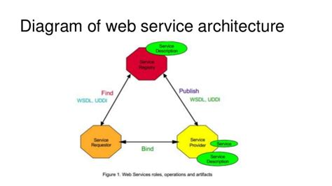 scheme web server web service architecture diagram repair wiring scheme