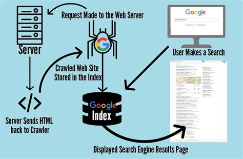 How Search Learn How Search Engines Like Works Join W3ts Seo
