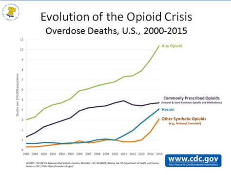 7 Deaths Caused By Overdose by Opioid Addiction Plus Other Doctor Induced Health Problems