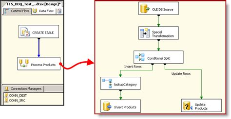 ssis design document template how to write ssis package