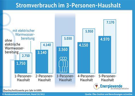 Stromverbrauch 1 Personen Haushalt 2991 by Strom Sparen Strom Sparen