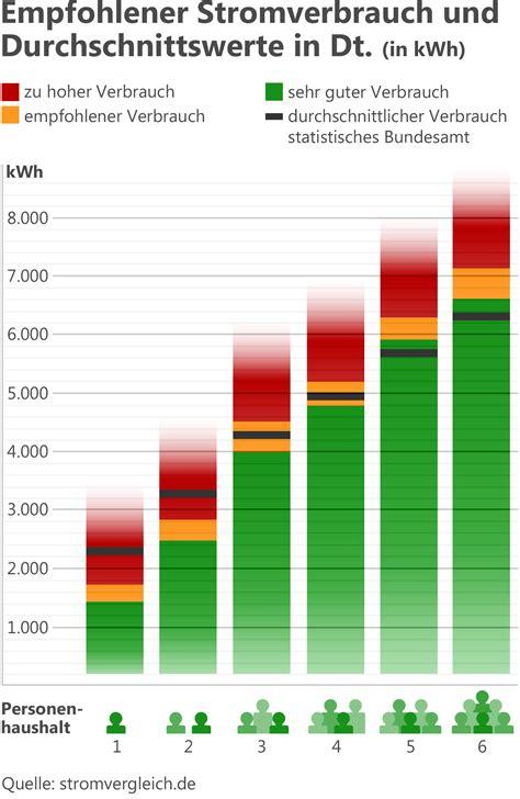 Jahresverbrauch Strom 2 Personen Haushalt 3462 by K 252 Hlhaus Motor Durchschnittlicher Stromverbrauch
