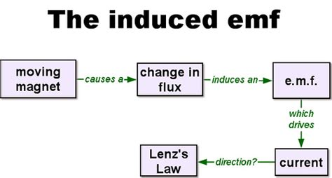 what is the average induced emf in the inductor during this time induced emf concept map describes how a changing magnetic flickr