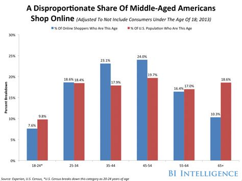 the age demographics of who shops and on mobile