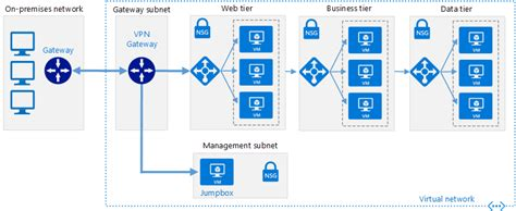 sql server application patterns on vms microsoft docs hybrid azure infrastructure diagram wiring library