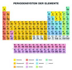 tavola periodica completa stabile periodensystem der elemente wir erkl 228 ren das pse giga