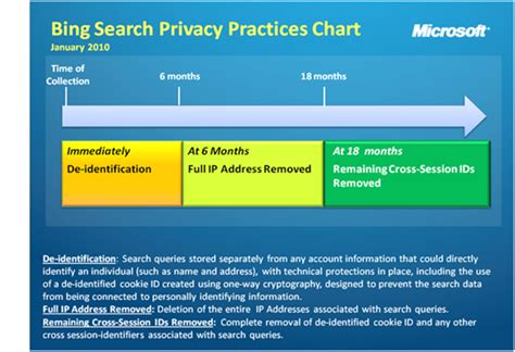 How To Remove Address From Records Microsoft To Delete Users Ip Addresses After 6 Months Ars Technica