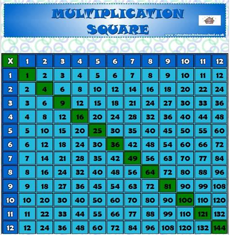 how many square in a 12 by 12 room maths is the 12 times tables posters and the multiplication square posters the resources