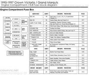 97 grand marquis fuse box diagram 97 get free image about wiring diagram