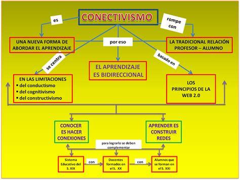 preguntas en voz pasiva español mapa conceptual conectivismo pearltrees
