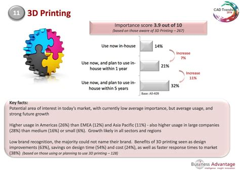 The Benefits Of 3d Printed Cad Users Don T Use 3d Printing But Plan To 3d Printing Industry