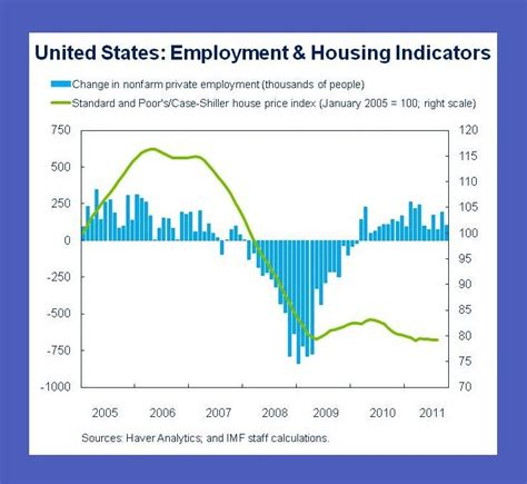 us home prices hit lowest levels since bubble rt america u s housing and labor pains central america and the