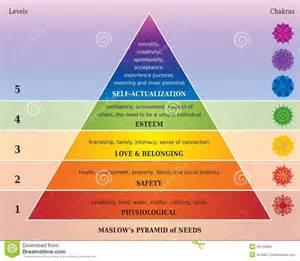 mandala meaning of colors pyramide de maslows des besoins diagramme avec chakras