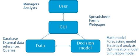 Decision Support Analyst Description by Decision Support Systems Coe Toolbox