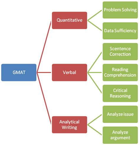 gmat sections puneet s blog