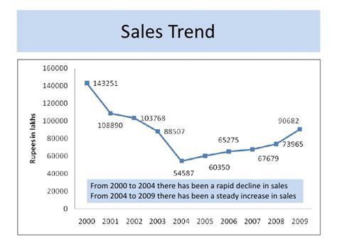 sle trend analysis report analysis of rallis