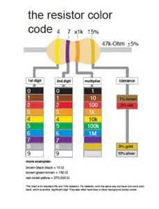 resistor color chart physcomp devices resistorcolorcode