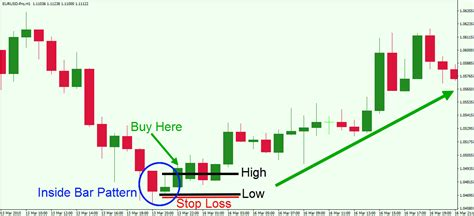 candlestick pattern stop loss master the simple inside bar breakout trading strategy
