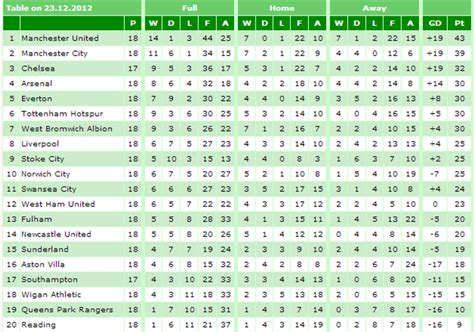 epl table now liverpool fc christmas number 1 anfieldindex com