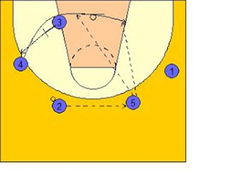 bo ryan swing offense x s o s of basketball wisconsin swing offense breakdown