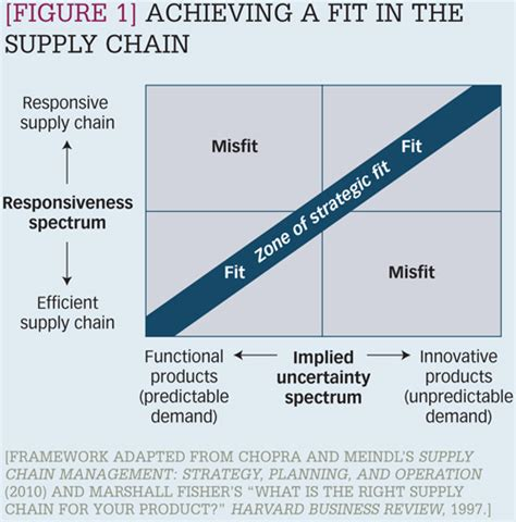 Florida Institute Of Technology Mba Scm by Does Supply Chain Quot Fit Quot Matter To Investors Cscmp S