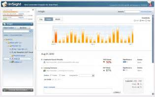 Office 365 Portal Analytics Insight For Sharepoint Next Analytics For Enterprises