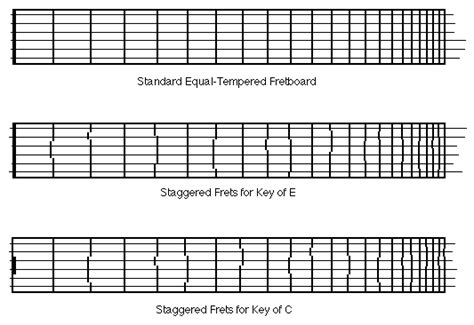 fret template ask the luthier