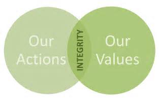 integrity is the key to greatness m