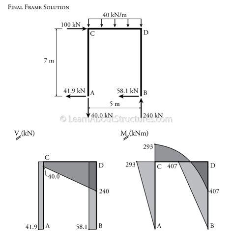 slope deflection 9 6 the slope deflection method for sway frames