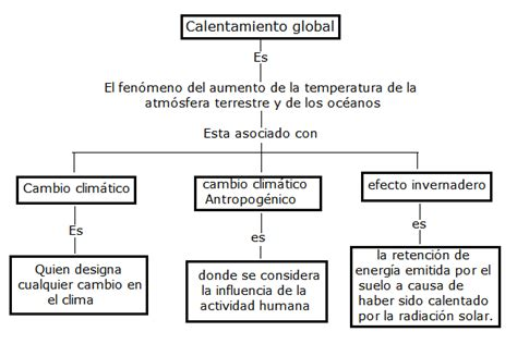 preguntas fundamentales para elaborar una noticia amemos el medio ambiente 14 mapa conceptual sobre