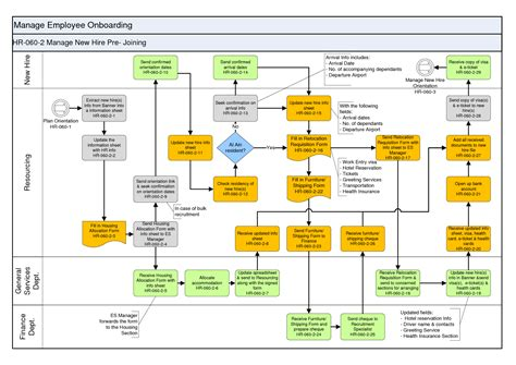 new employee process workflow new hire process flow chart of a hr pictures to pin on