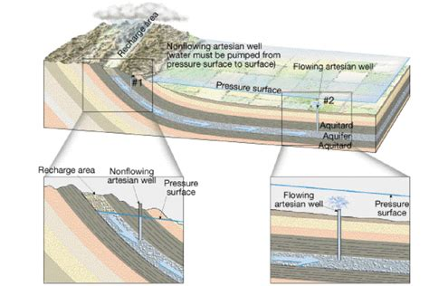 artesian well diagram artesian well gallery diagram writing sle ideas and guide