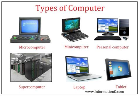 What is Computer? Types of Computer   InforamtionQ.com