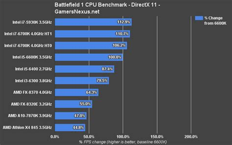 processor bench mark battlefield 1 cpu benchmark dx11 dx12 i7 vs i5 i3