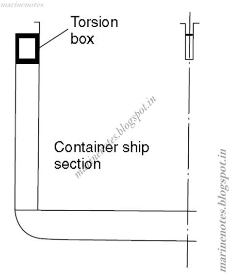 Racking Stress by What Is A Torsion Box And Where It Is In A Container Ships