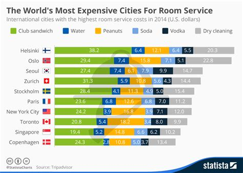 price room service chart the world s most expensive cities for room service statista
