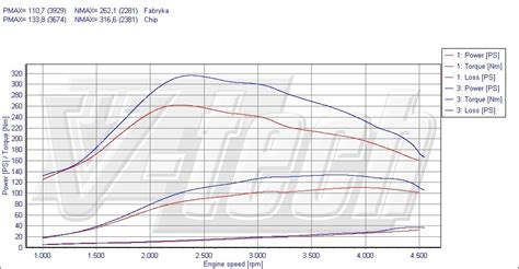 Suzuki Chip Tuning Chip Tuning Suzuki Grand Vitara I 2 0 Hdi 80kw 109km